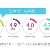 日本の消費者が「デジタルコンテンツでもっともイライラすること」は?【アドビ調べ】