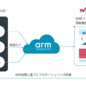 テレビ東京コミュニケーションズとブライトコーブ、オンライン動画のカスタマーデータプラットフォームを構築