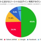 ソーシャルログイン、ECサイトで使われているのは圧倒的に「LINE」。「Yahoo! JAPAN」「Google」に大差