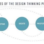 デザイン思考とは?UXデザインをより良くするデザイン思考のプロセスとその具体的な手順