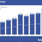 【SNSマーケティング】Facebookの2019年成長戦略 ビジネスに活かすために私たちが今知っておくべきこと