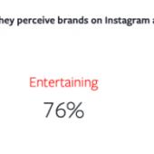 Instagramはどんな目的で使われているのか?最新のユーザー調査 Instagramで購入を決断するまでの流れとは
