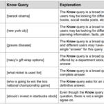ユーザーの検索意図を分析し、Webサイトを最適化する3つのアクション