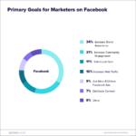 7つのステップで解説!Facebookを用いたマーケティング成功の方程式 Facebookマーケティング戦略を見直す