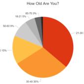 グーグル検索はよく使いますか?1,400人のユーザーに徹底調査