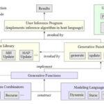 MITが開発した初心者でも使えるAI用プログラミング言語「Gen」の新たな可能性