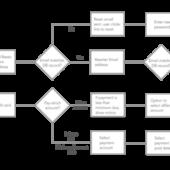 UX用語に詳しくなりたい人必見!最新のフローチャート徹底解説