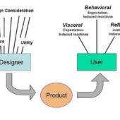 Don Norman氏によるデザインにおける3つのレベル