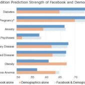 心身ともにコンディションを予測!今後のFacebookの可能性とは・・・