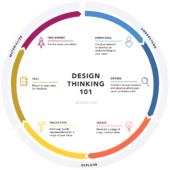 【デザインを始める前に】デザイン思考とデザインスプリントの違いをご紹介