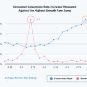 【調査データ】Googleマイビジネスで3.7以上の評価を得ると、コンバージョンが増加する