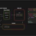JavaScript イベントループの仕組みをGIFアニメで分かりやすく解説
