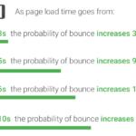 Google PageSpeed Insightsのスコア改善でWordPressページの表示速度を高速化する具体的な方法