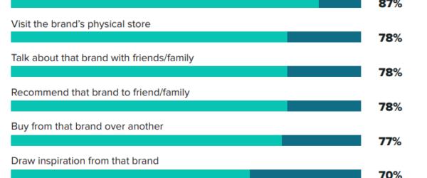 SNSマーケティングで小売業の顧客を増やす方法とは?ブランド力を高めて販売促進する