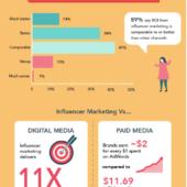 インフルエンサーマーケティングでブランド認知度を高めるキャンペーンを成功させる方法