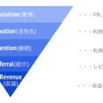 Webマーケター用フレームワークまとめ〜AARRR・AISCEAS・BMC〜