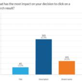 【調査結果】meta descriptionとブランド認知はクリック率へ大きな影響を及ぼす