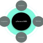 SEOの課題を特定し解決する4つのフレームワーク