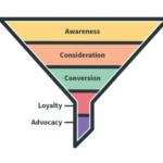 ソーシャルメディアマーケティングの目標達成プロセスを構築する方法