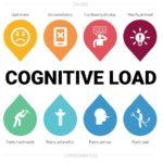 認知負荷の増加がWebサイトに与える悪影響