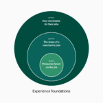 ShopifyのデザインシステムがUX向上のために遂げた進化とは