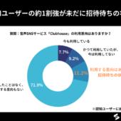 音声SNS「Clubhouse」認知ユーザーの11%がいまだに招待待ち・認知率は62.6%【音声SNSサービス「Clubhouse」に関するアンケート】