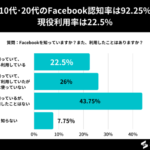 10代の約31%、20代の約57%がFacebook利用経験あり【10代/20代のFacebookの認知と利用に関するアンケート】
