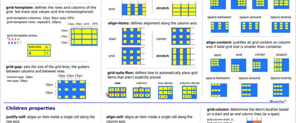 CSS Gridで実装する時に役立つチートシート、各プロパティと値でレイアウトがどのようになるか一目で分かる