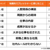 【転職先で感じたプレッシャーランキング】経験者500人アンケート調査