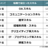 【転職で役立ったスキルランキング】男女500人アンケート調査
